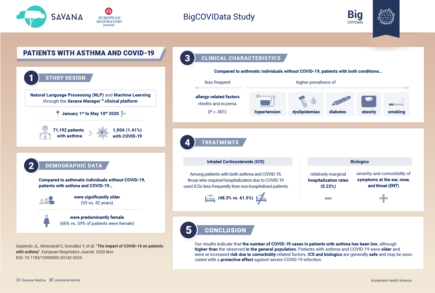 Asthma and COVID infographic